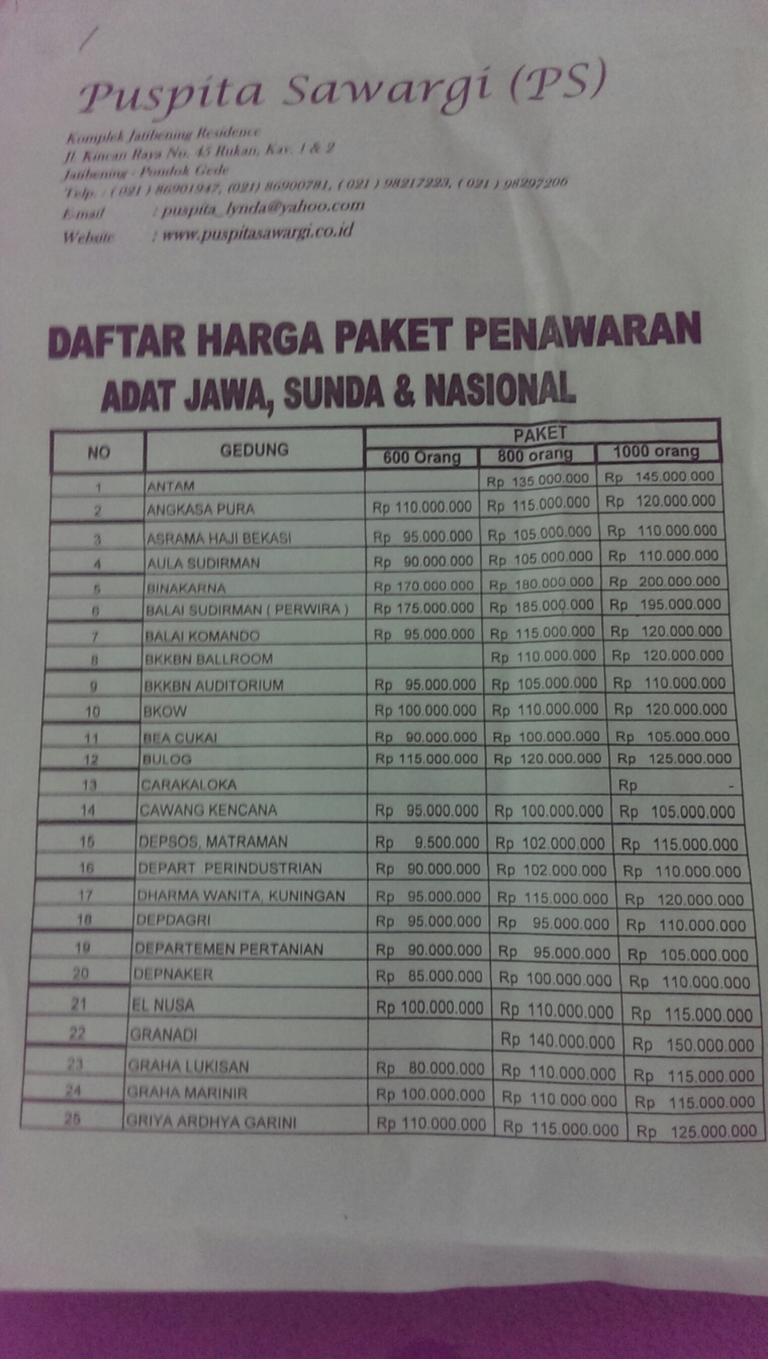 Puspita Sawargi 2014 December 3 2013 By Ettanaeni Puspitasawargi Undangan Adat Jawa Dari Kiri Ke Kanan Jumlah 300 400 500